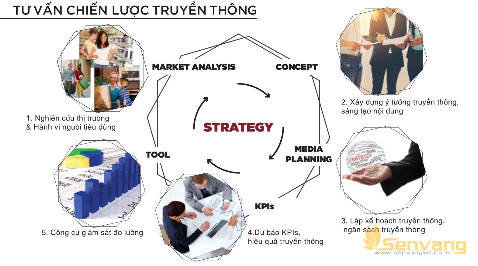 Tư vấn chiến lược truyền thông